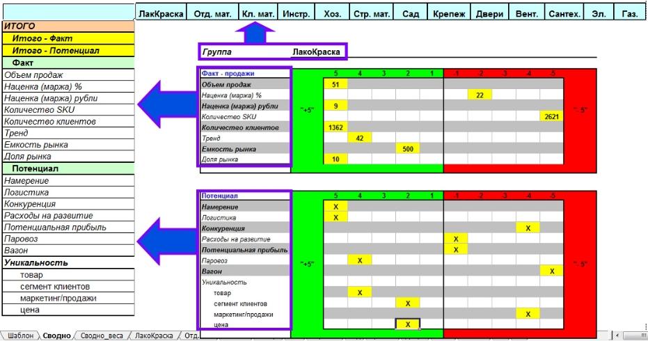 Трансформация Ассортиментных граф в сводную таблицу
