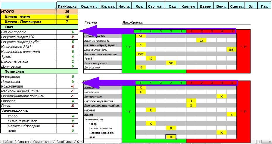Перенос значения ранга товарной группы