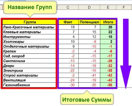 Сводная таблица ассортиментного рейтинга