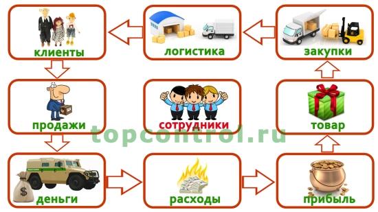 Схема умного бизнеса