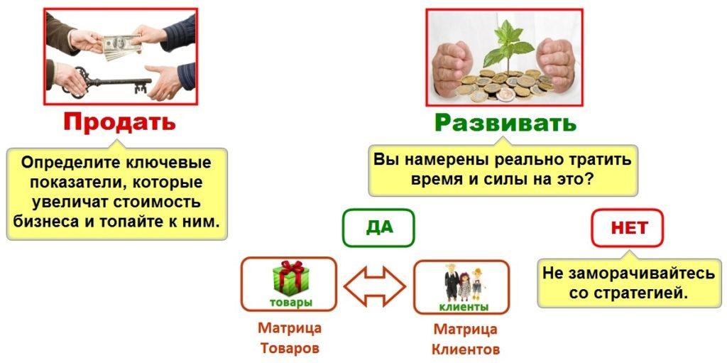 Схема стратегического планирования