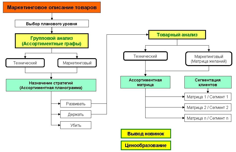 Комплексный ассортиментный анализ