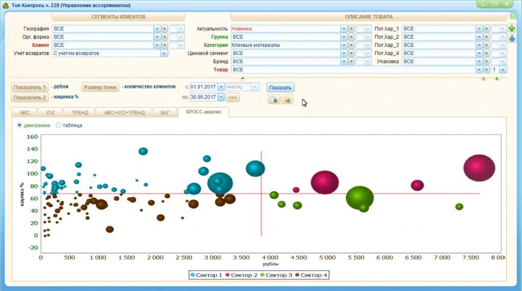 Кросс-анализ товарного ассортимента