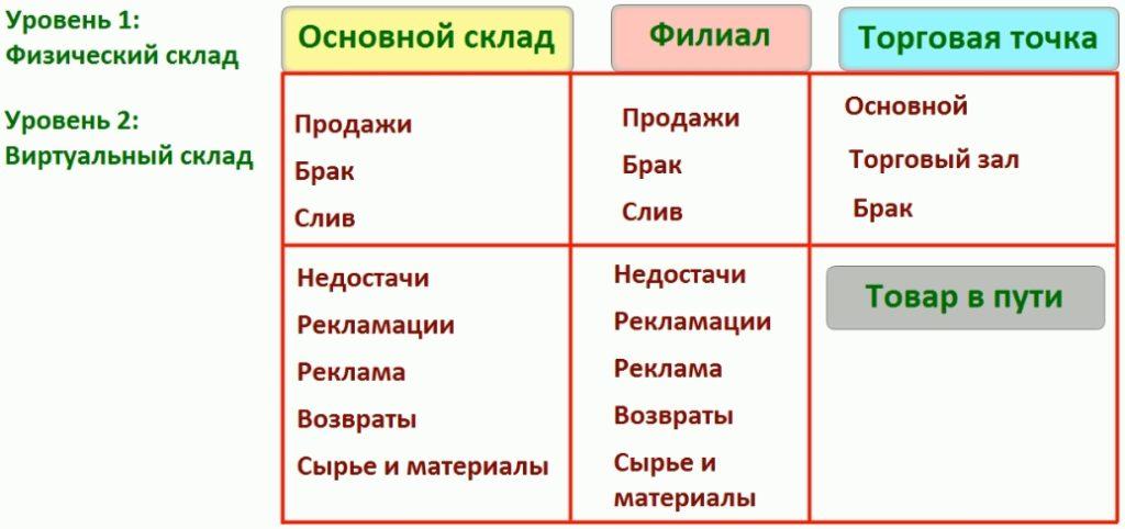 Общая схема складов компании