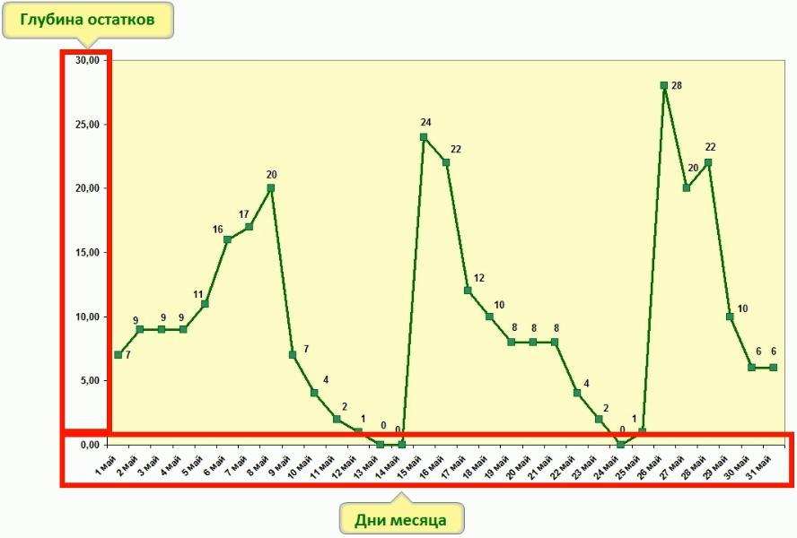 График показателя Глубина остатка