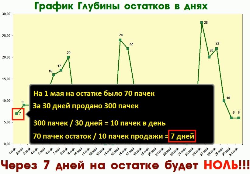 Расчет показателя Глубина остатка для мотивации