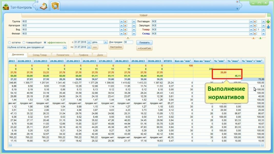 Отчет по выполнению нормативом для мотивации Отдела закупок