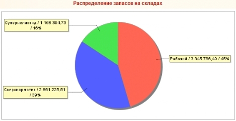 Распределение запасов по статусам