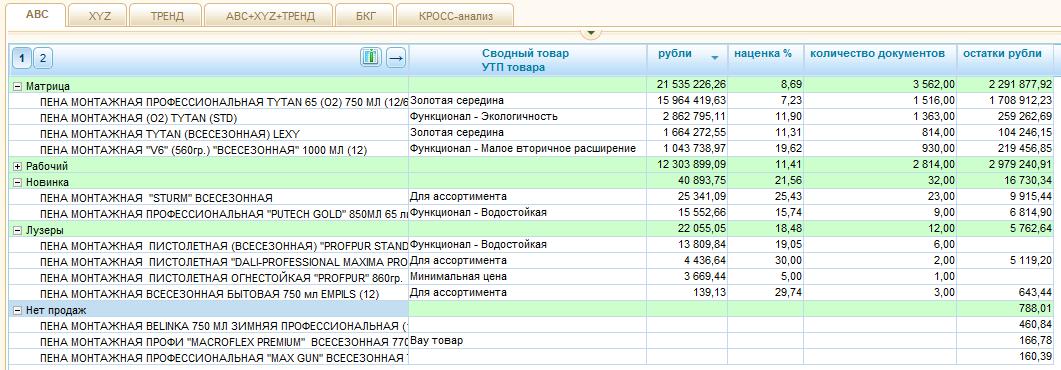 Отчет по УТП для работы с Ассортиментной матрицей