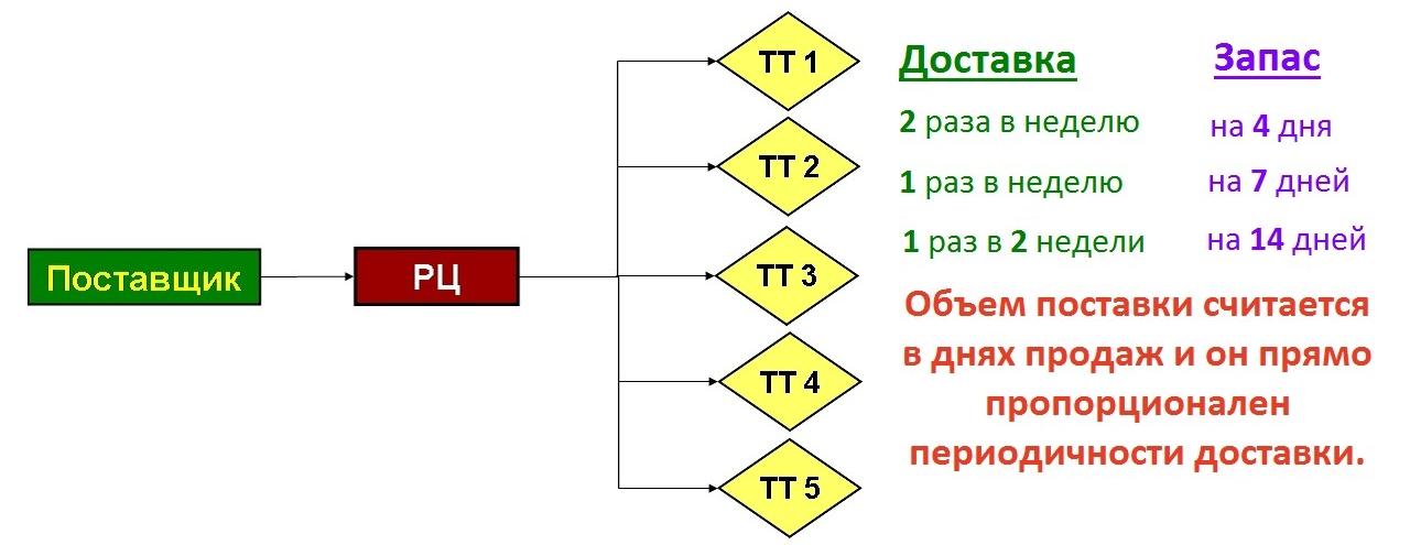 Схема распределения товаров с РЦ на ТТ