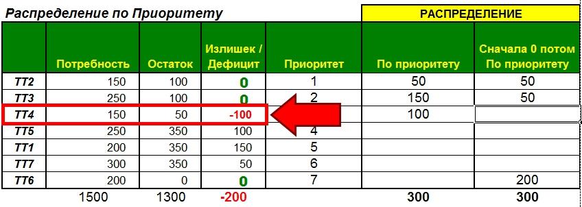 Распределение (Балансировка) запаса сначала 0 потом по Приоритету