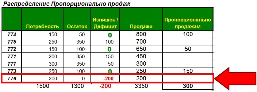 Распределение (Балансировка) по фактическим продажам