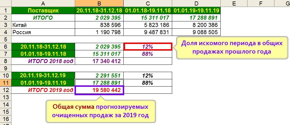 Прогноз продаж до конца периода - метод Доли периодов