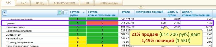 АВС-анализ по показателю количество SKU