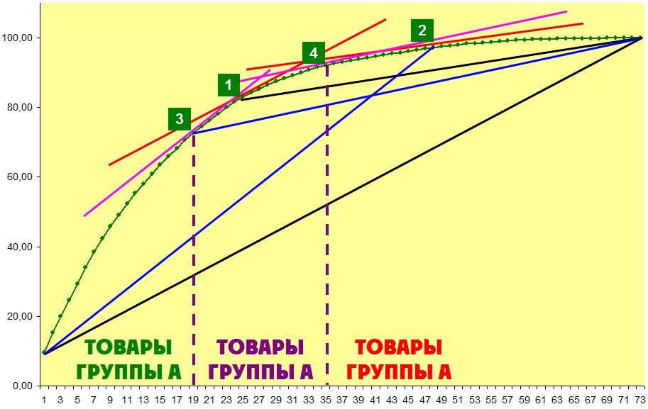 Разделение на группы АВС анализа методом второй касательной