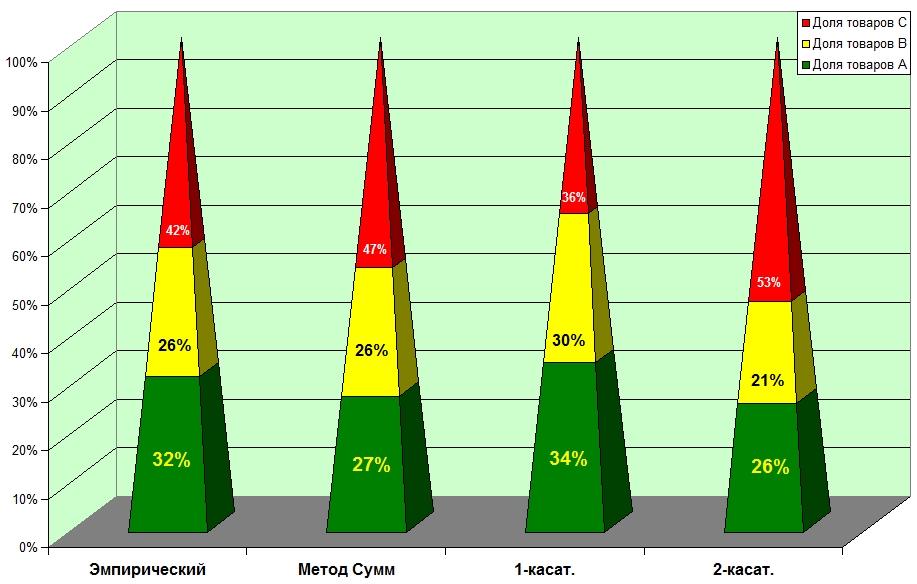 Сравнительный анализ методов установки групп в АВС анализе