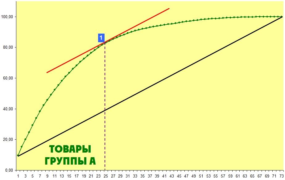 Метод первой касательной для границ АВC анализа