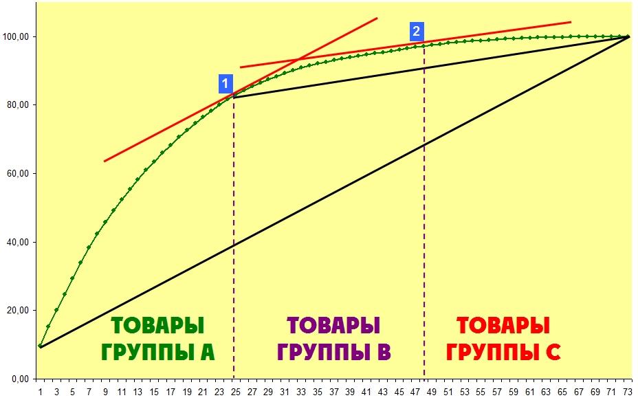 Итоговый график первой касательной для АВС анализа