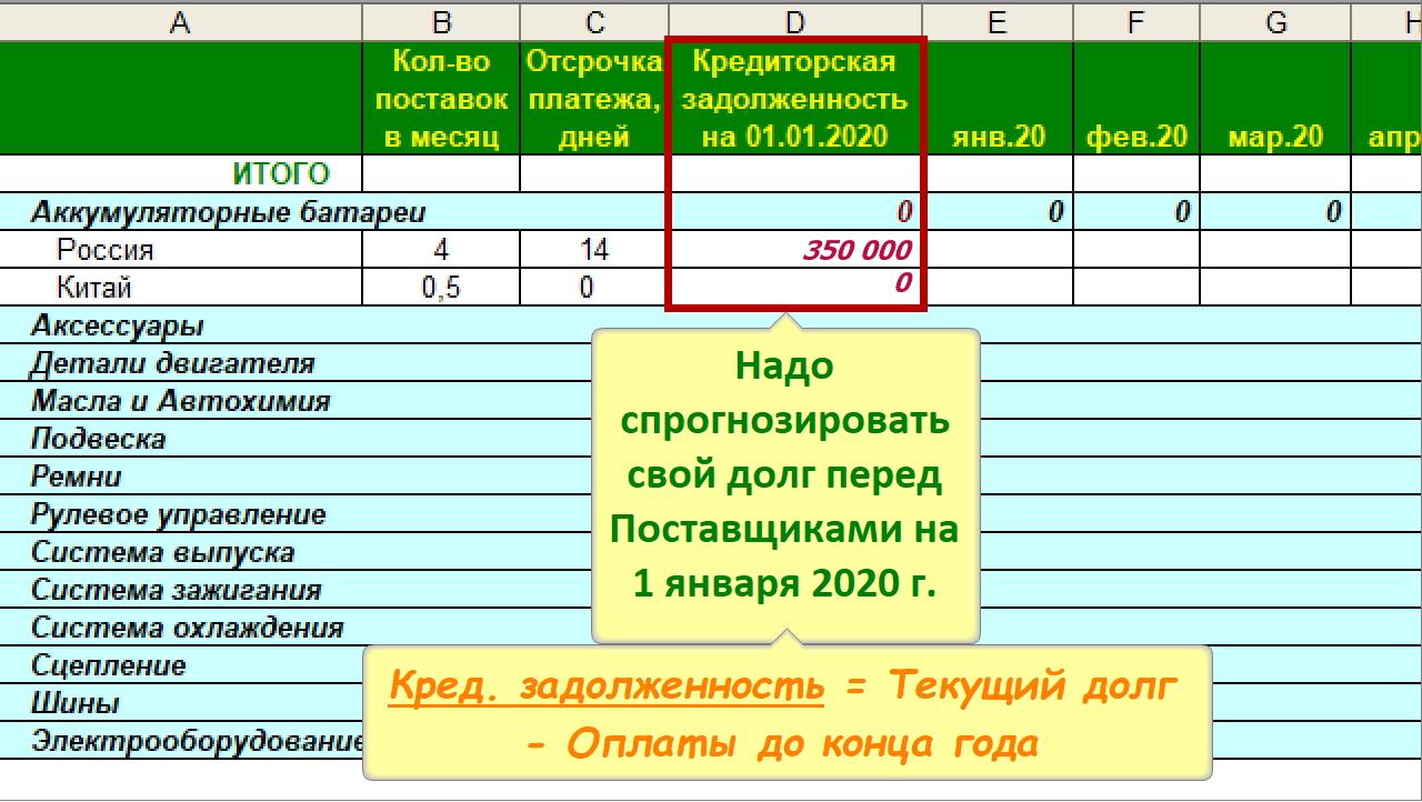 График оплат (Платежный календарь) для Бюджета закупок