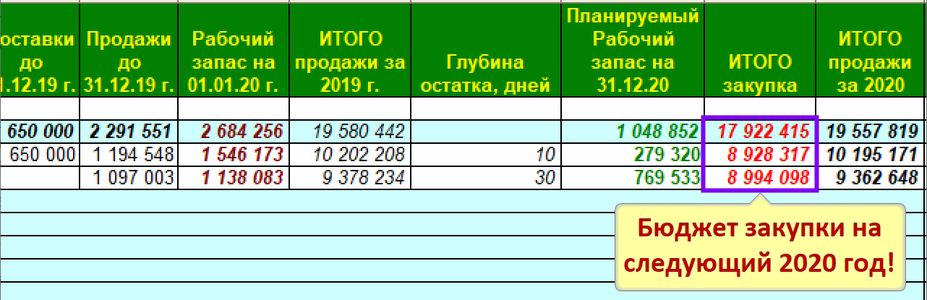 Общая сумма Бюджет закупок с учетом остатков