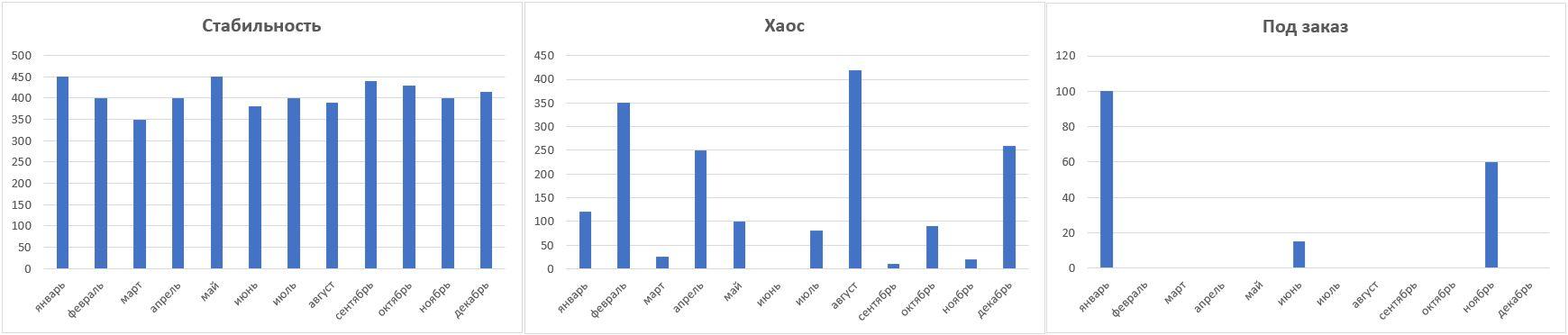 Распределение продаж - НЕ сезонные ряды