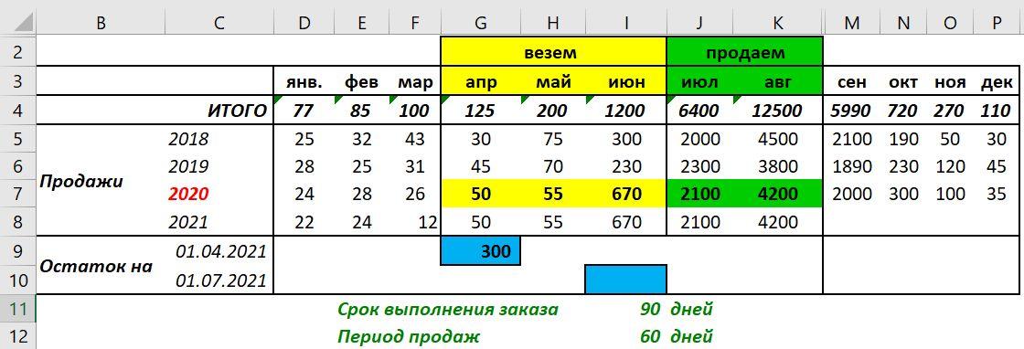 Данные для расчета Заказа поставщику с учетом сезонности