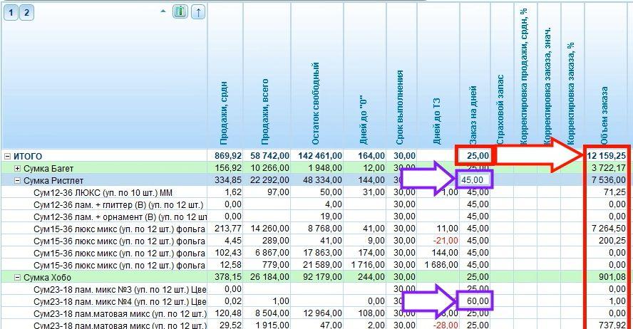 Пример расчет Страхового запаса через увеличение Периода продаж