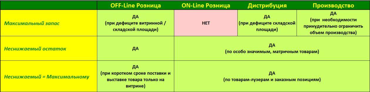 Сводная таблица применения Неснижаемого запаса и Максимального остатка