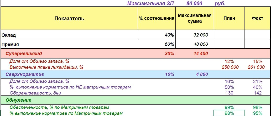 Показатели Обнуления остатков в Мотивации Отдела Закупок