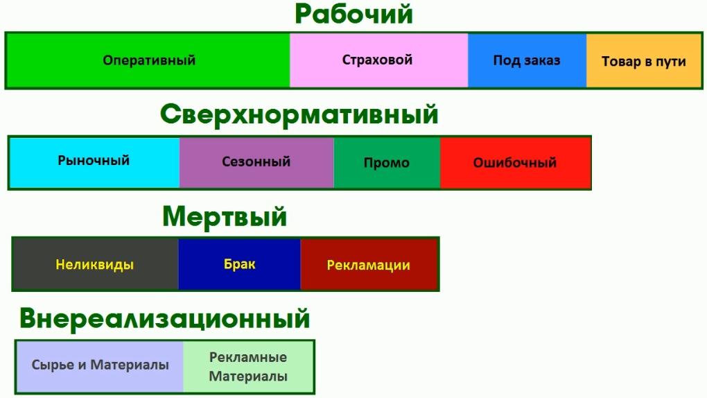 Общая схема группировки запасов на складах