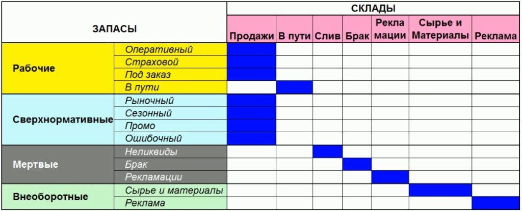 Сводная таблица групп запасов и типов складов