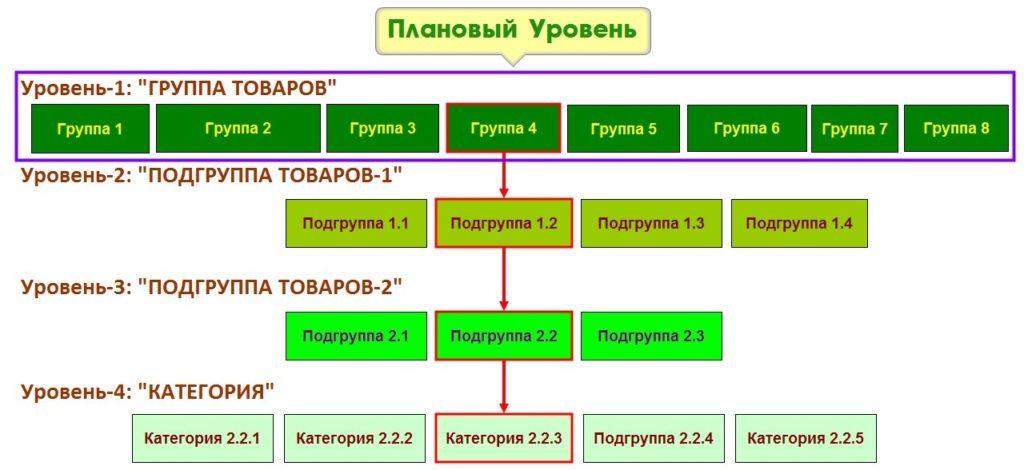 Дерево описания товаров