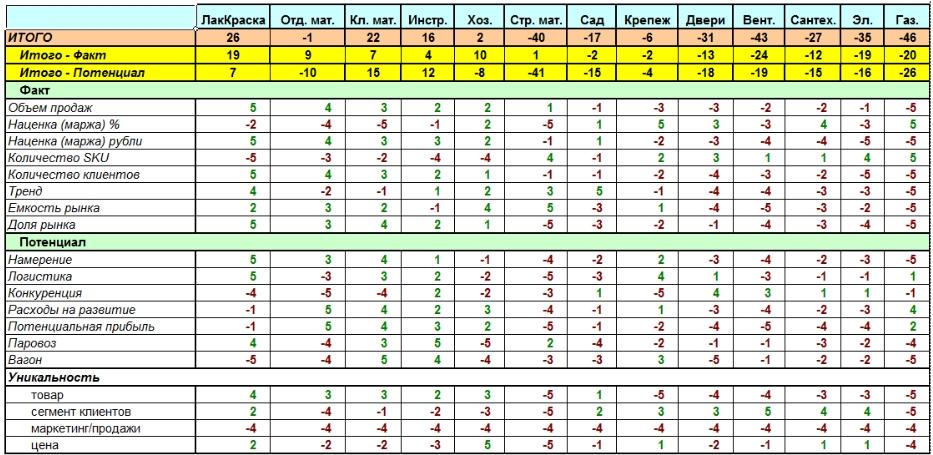 Сводная таблица рангов для выбора Ассортиментной стратегии