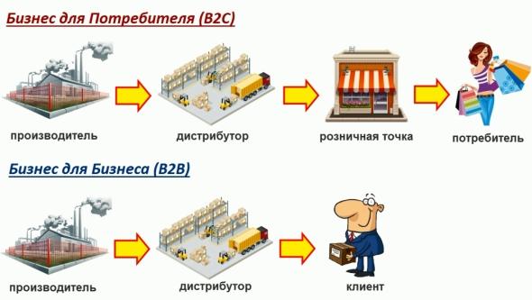 Схема дистрибуторского бизнеса