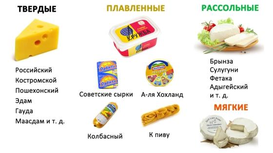 Потребительская классификация сыров