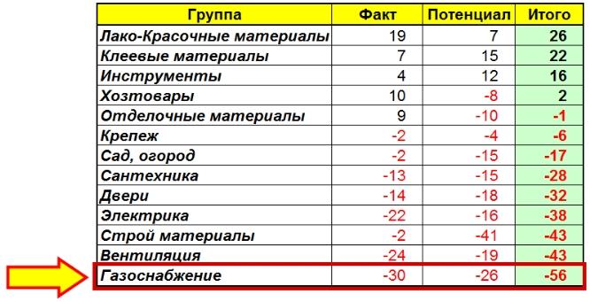 Результирующая таблица показателей
