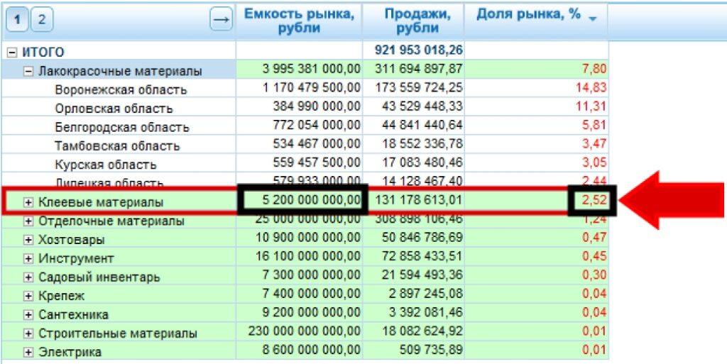 Рыночные показатели для клеевых материалов
