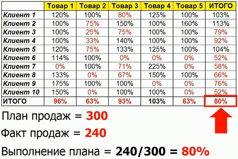 Расчет выполнения плана объема продаж матрицы
