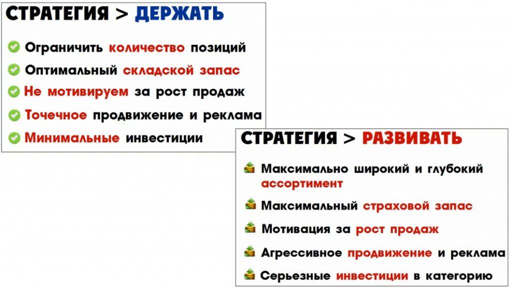 Товарные стратегии - список действий