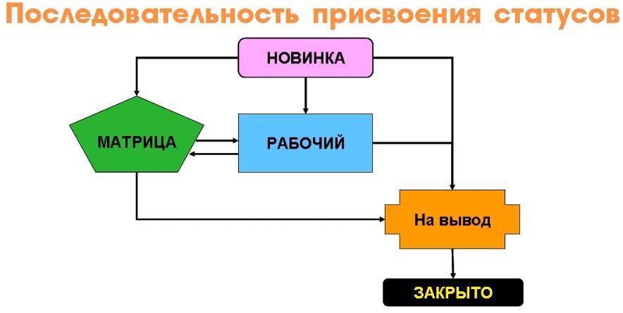 Схема изменения статусов товара