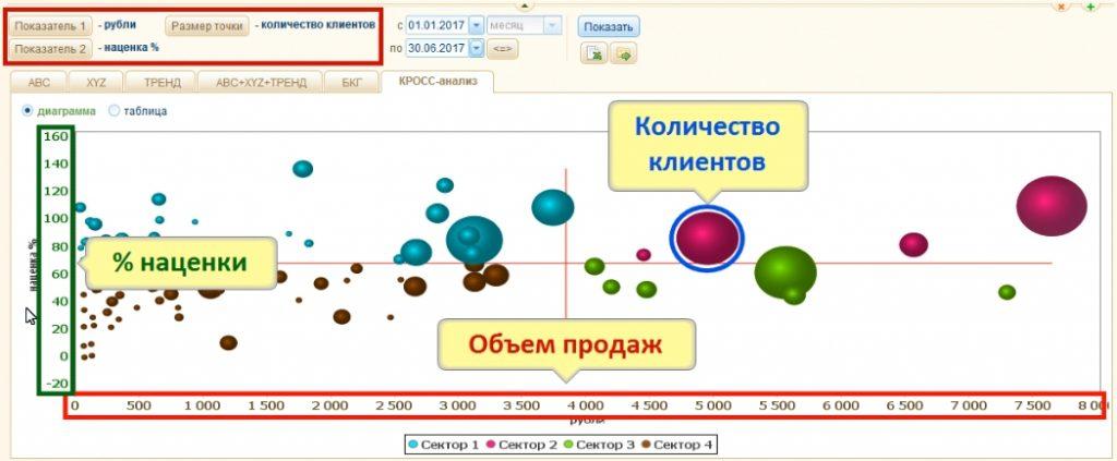 Расшифровка элементов ассортиментного кросс-анализа