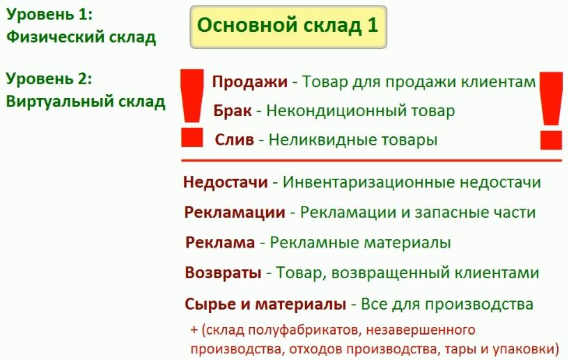 Комплексная схема складов компании