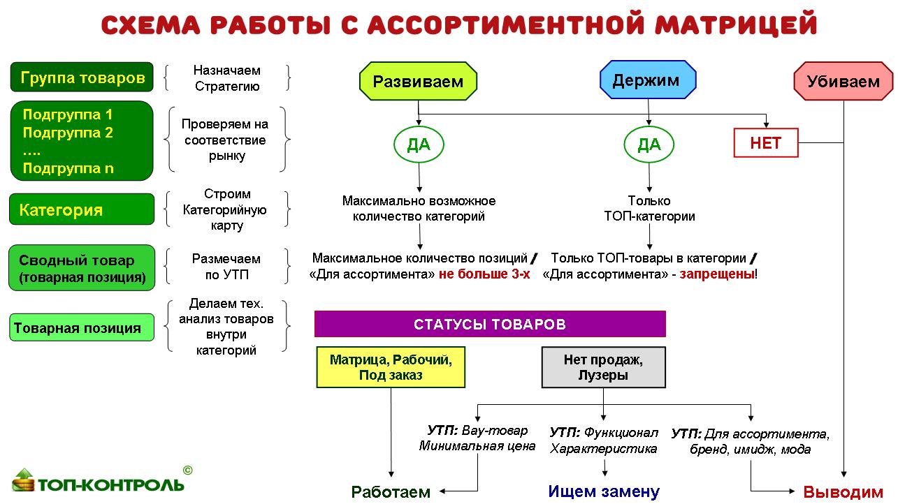 Ассортиментная матрица - схема работы с ассортиментной матрицей