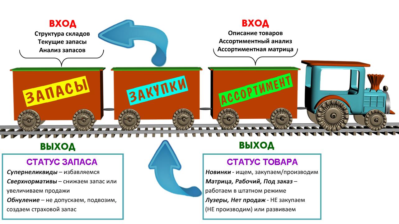 Схема работы с товаром