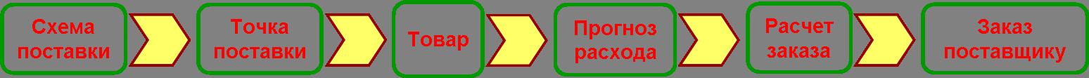 Комплексная схема закупки товаров