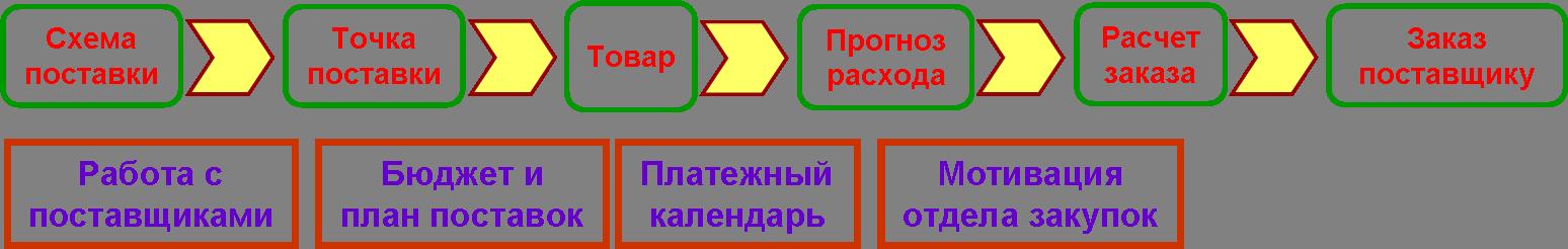 Полная схема закупки товара