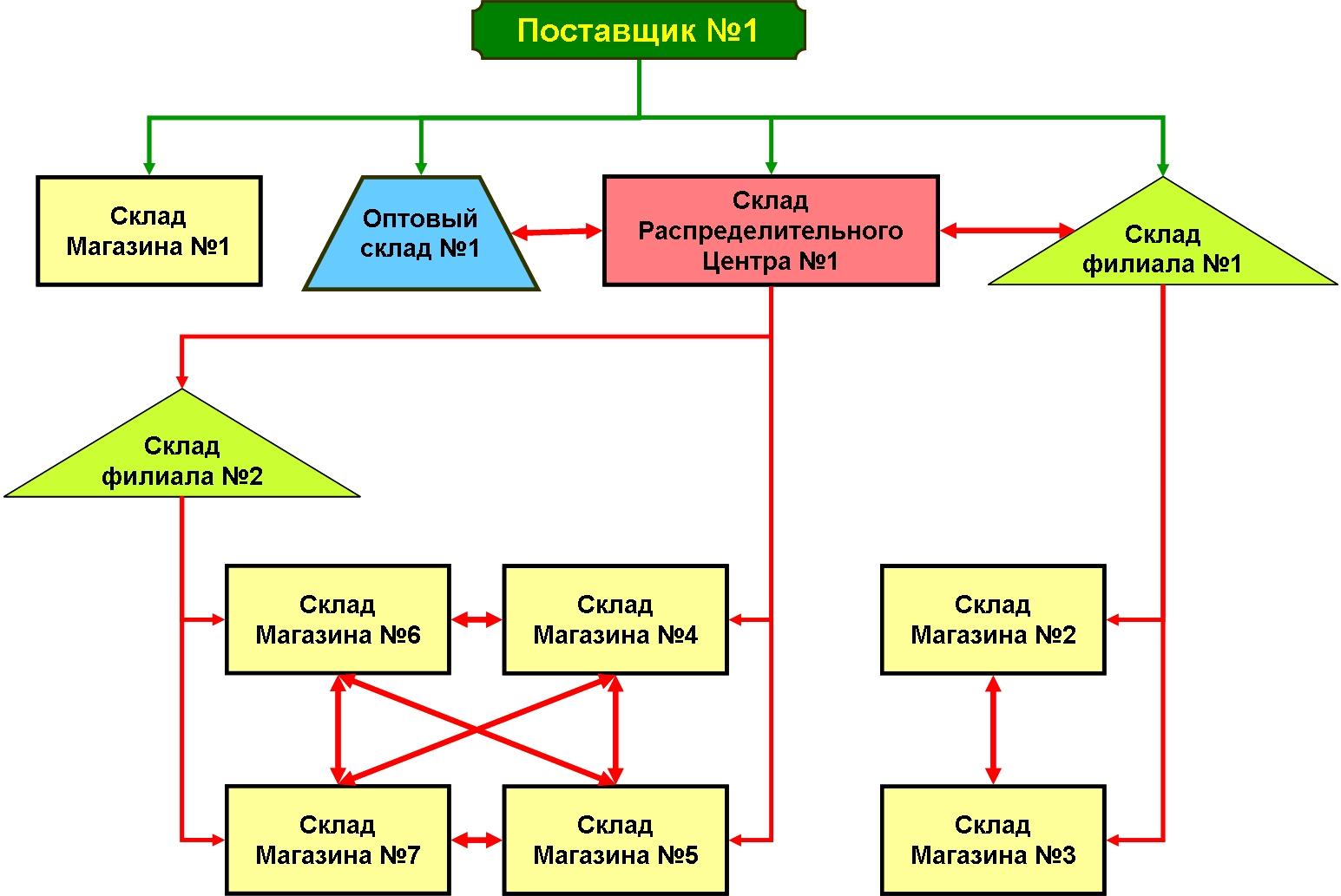 Схема распределения товаров