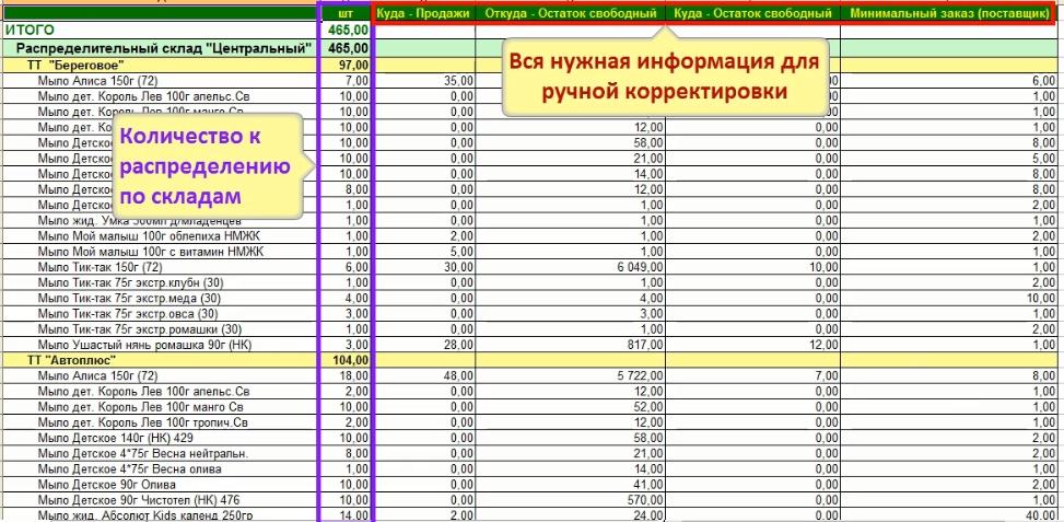 Готовый отчет по распределению запасов по розничным точкам
