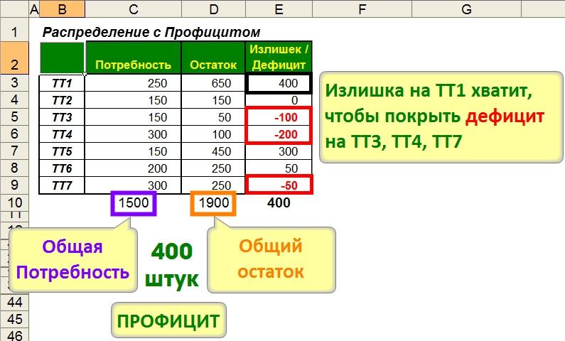 Перераспределение (Балансировка) запасов по приоритету
