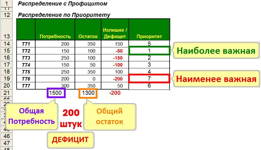 Перераспределение Балансировка запасов по Приоритету складов